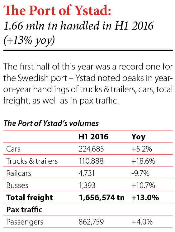 The Port of Ystad: 1.66 mln tn handled in H1 2016 (+13% yoy) // Baltic Transport Journal. - 2016, nr 4, s. 8