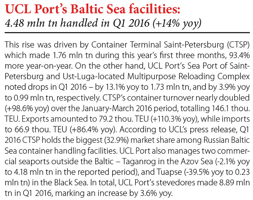 UCL Port's Baltic Sea facilities: 4.48 mln tn handled in Q1 2016 (+14% yoy) // Baltic Transport Journal. - 2016, nr 3, s. 8