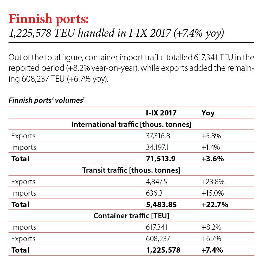 Finnish ports: 1,225,578 TEU handled in I-IX 2017 (+7,4% yoy) // Baltic Transport Journal. - 2017, nr 6, s. 8