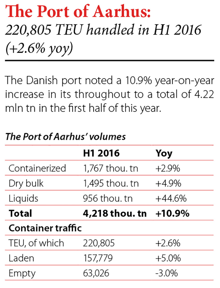 The Port of Aarhus: 220,805 TEU handled in H1 2016 (+2.6% yoy) // Baltic Transport Journal. - 2016, nr 4, s. 8