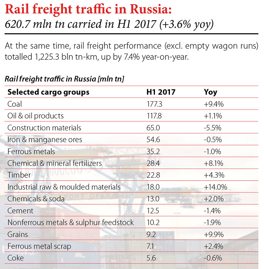 Rail freight traffic in Rusia: 620.7 mln tn carried in H1 2017 (+3.6% yoy) // Baltic Trade Journal. - 2017, nr 3/4, s. 8