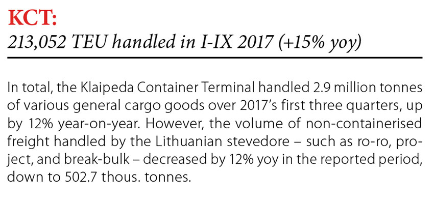 KCT: 213,052 TEU handled in I-IX 2017 (+15% yoy) // Baltic Transport Journal. - 2017, nr 6, s. 8