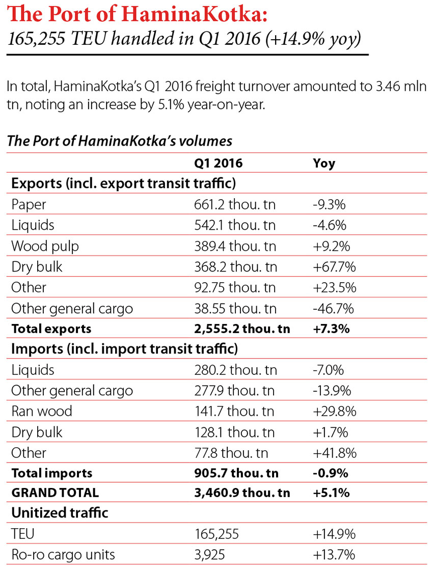 The Port of HaminaKotka: 165,255 TEU handled in Q1 2016 (+14.9% yoy) // Baltic Transport Journal. - 2016, nr 3, s. 8