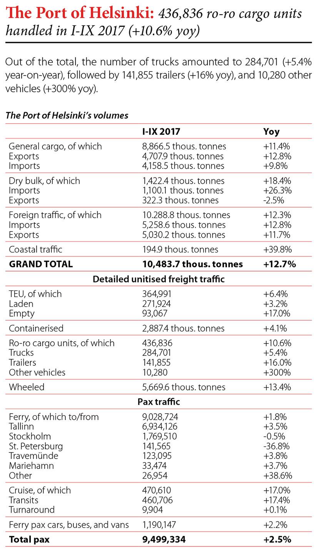 The Port of Helsinki: 436,836 ro-ro cargo units handled in I-IX 2017 (+10,6% yoy) // Baltic Transport Journal. - 2017, nr 6, s. 8