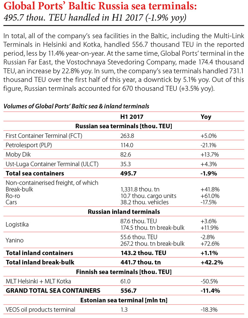 Global Ports' Baltic Russia sea terminals // Baltic Transport Journal. - 2017, nr 5, s. 8