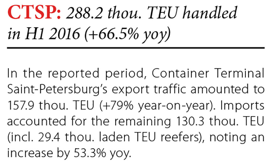 CTSP: 288.2 TEU handled in H1 2016 (66.5% yoy) // Baltic Transport Journal. - 2016, nr 4, s. 8