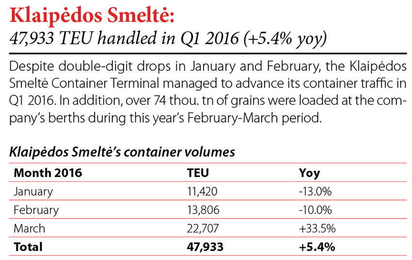 Klaipedos Smelte: 47,933 TEU handled in Q1 2016 (5.4% yoy) // Baltic Transport Journal. - 2016, nr 3, s. 8