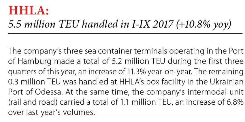 HHLA: 5.5 million TEU handled in I-IX 2017 (+10.8% yoy) // Baltic Transport Journal. - 2017, nr 6, s. 9