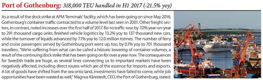 Port of Gothenburg: 318,000 TEU handled in H1 2017 (-21.5% yoy) // Baltic Transport Journal. - 2017, nr 5, s. 9