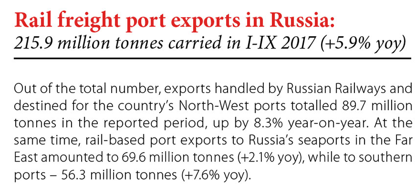 Rail freight port export in Russia: 215.9 million tonnes carried in I-IX 2017 (+5.9% yoy) // Baltic Transport Journal. - 2017, nr 6, s. 9