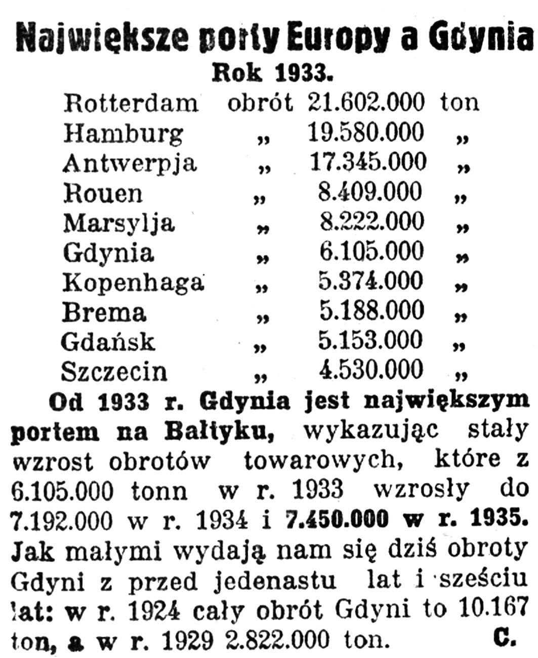 Największe porty Europy a Gdynia. Rok 1933 / C. // Nadzwyczajny Kurjer Morski. - 1937, nr 1, s. 1