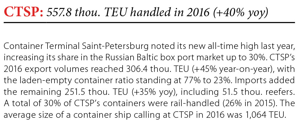 CTSP: 557.8 thou TEU handled in 2016 (40% yoy) // Baltic Transport Journal. - 2017, nr 1, s. 8