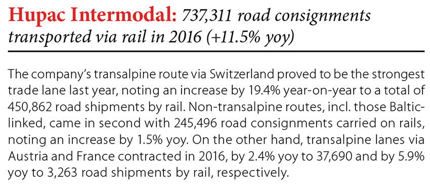 Hupac Intermodal: 737,311 road consignments transported via rail in 2016 (+11.5% yoy) // Baltic Transport Journal. - 2017, nr 1, s. 8