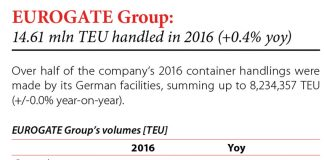 EUROGATE Group: 14.61 mln TEU handled in 2016 (+0.4 yoy) // Baltic Transport Journal. - 2017, nr 1, s. 8