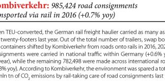 Kombiverkehr: 985,424 road transported via rail in 2016 (+0.7% yoy) // Baltic Transport Journal. - 2017, nr 1, s. 8