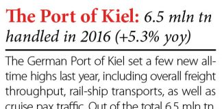 The Port of Kiel: 6.5 mln tn handled in 2016 (+5.3% yoy) // Baltic Transport Journal. - 2016, nr 6, s. 8. - Il.