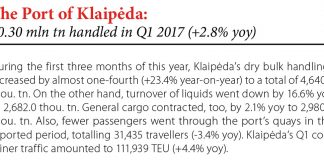 The Port of Klaipeda: 10.30 mln tn handled in Q1 2017 (+2.8% yoy) // Baltic Transport Journal. - 2017, nr 2, s. 8
