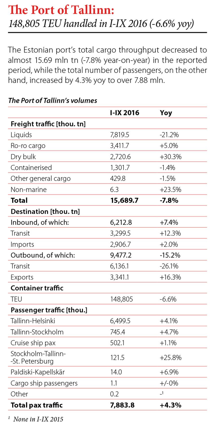 The Port of Tallinn: 148,805 TEU handled in I-IX 2016 (-6.6% yoy) // Baltic Transport Journal. - 2016, nr 5, s. 8. - Tab.