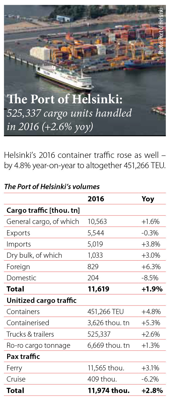 The Port of Helsinki: 525,337 cargo units handled in 2016 (+2.6% yoy) // Baltic Transport Journal. - 2016, nr 6, s. 8. - Il.