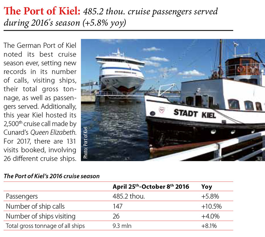 The Port of Kiel: 485,2 thou. cruise passengers served during 2016's season (+5.8% yoy)