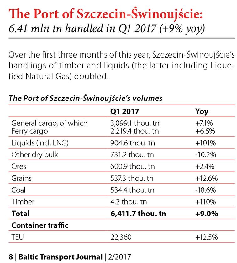 The Port of Szczecin-Świnoujście: 6.41 mln tn handled in Q1 2017 (+9% yoy) // Baltic Transport Journal. - 2017, nr 2, s. 8