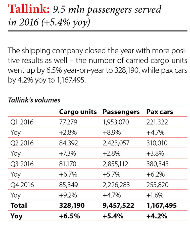 Tallink: 9.5 mln passengers served in 2016 (+5.4% yoy) // Baltic Transport Journal. - 2016, nr 6, s. 8