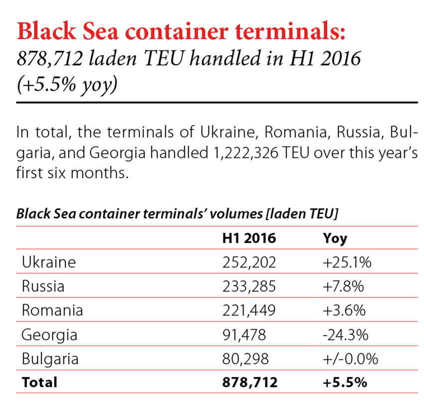 Black Sea container terminals: 878,712 laden TEU handled in H1 2016 (+5.5% yoy) // Baltic Transport Journal. - 2016, nr 5, s. 8