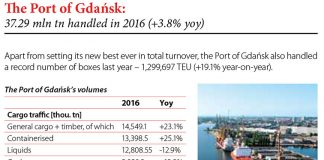 The Port of Gdańsk: 37.29 mln tn handled in 2016 (+3.8% yoy) // Baltic Transport Journal. - 2016, nr 6, s. 8