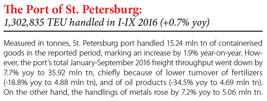 The Port of St. Petersburg: 1,302,835 TEU handled in I-IX 2016 (+0.7% yoy) // Baltic Transport Journal. - 2016, nr 5, s. 8