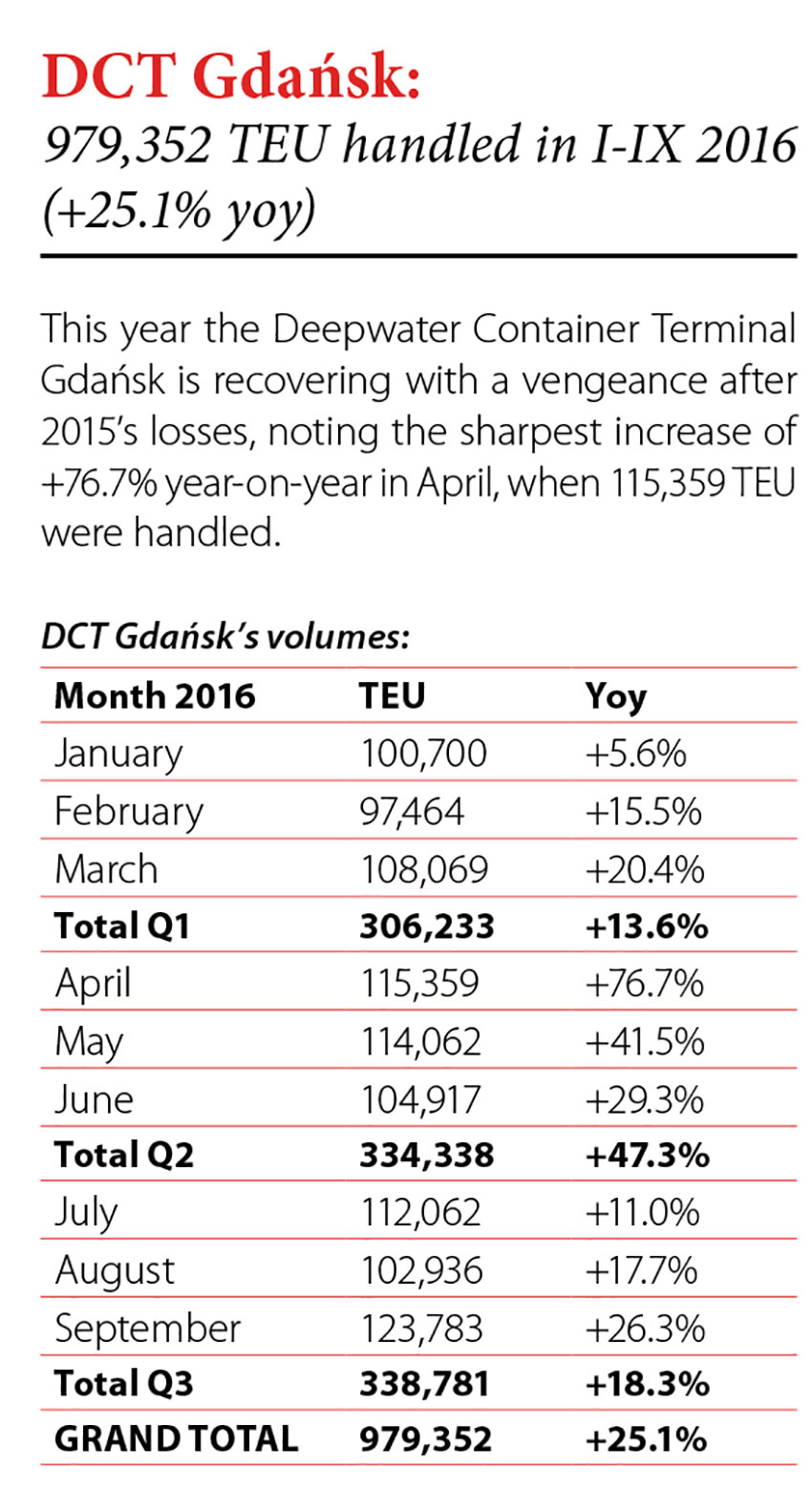 DCT Gdańsk: 979,352 TEU handled in I-IX 2016 (+25.1% yoy) // Baltic Transport Journal. - 2016, nr 5, s. 8