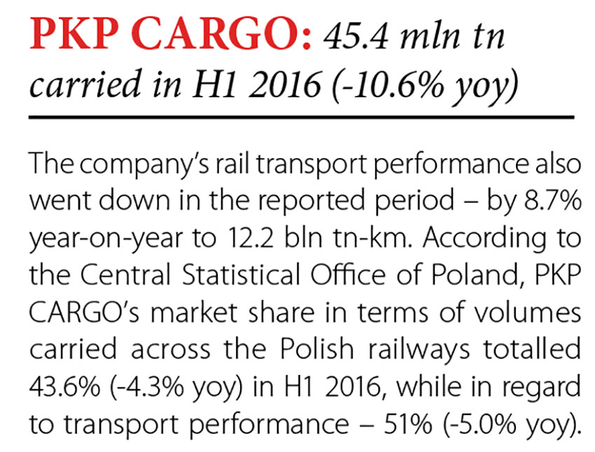 PKP CARGO: 45.4 mln tn carried in H1 2016 (-10.6% yoy) // Baltic Transport Journal. - 2016, nr 5, s. 8