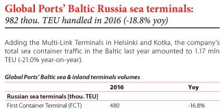 Global Ports' Baltic Russia sea terminals: 982 thou. TEU handled in 2016 (-18.8% yoy) // Baltic Transport Journal. - 2017, nr 2, s. 9