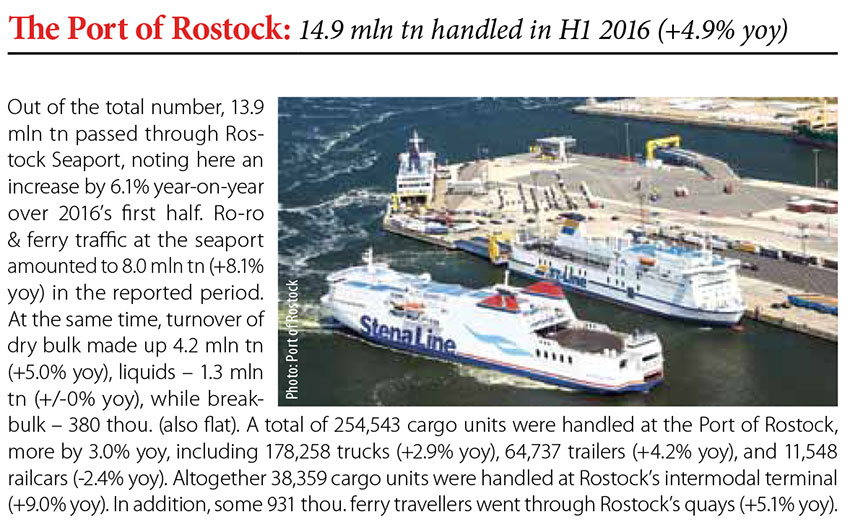 The Port of Rostock: 14.9 mln tn handled in H1 2016 (+4.9% yoy) // Baltic Transport Journal. - 2016, nr 5, s. 9