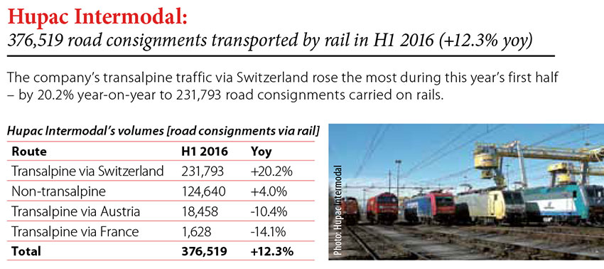 Hupac Intermodal: 376,519 road consignments transported by rail in H1 2016 (12.3% yoy) // Baltic Transport Journal. - 2016, nr 5, s. 9