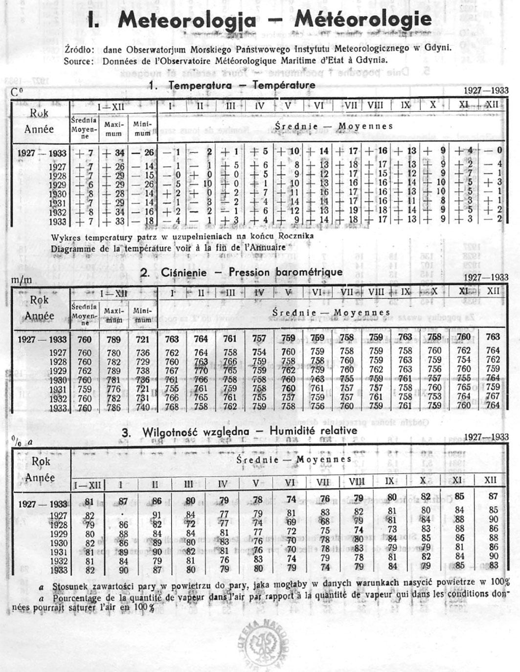 Meteorologia, [W:] Rocznik Statystyczny Gdyni 1933-1934 // Redakcja Bolesław Polkowski // Redakcja Bolesław Polkowski Kierownik Biura Statystycznego. – Referat Statystyczny Komisarjatu Rządu w Gdyni, Gdynia 1934