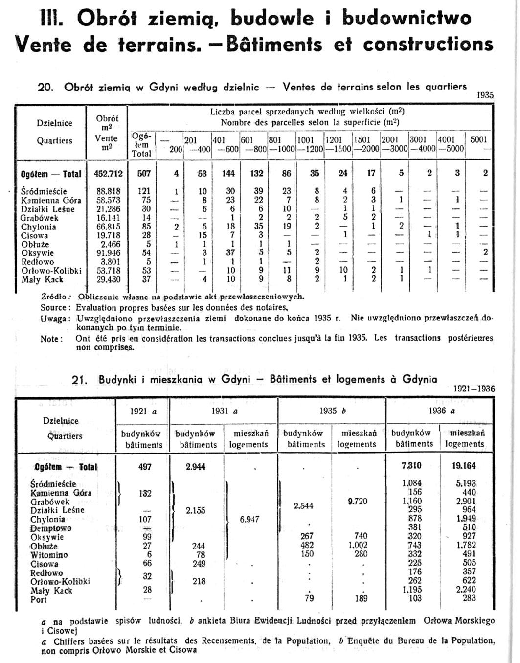 Obrót ziemią, budowle i budownictwo, [W:] Rocznik Statystyczny. - 1933-1934 / Redakcja Bolesław Polkowski. - Gdynia 1934