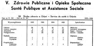 Ludność, [W:] Rocznik Statystyczny. - 1933-1934 / Redakcja Bolesław Polkowski. - Gdynia 1934