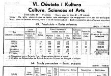 Oświata i kultura, [W:] Rocznik Statystyczny. - 1933-1934 / Redakcja Bolesław Polkowski. - Gdynia 1934