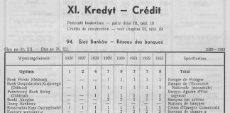 Kredyt, [W:] Rocznik Statystyczny 1933-1934, Gdynia 1934