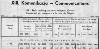 Spółdzielnie, [W:] Rocznik Statystyczny 1933-1934, Gdynia 1934