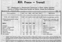 Finanse miejskie, [W:] Rocznik Statystyczny Gdyni 1933-1934 / Redagował Bolesław Polkowski Kierownik Referatu Statystycznego, Gdynia 1934